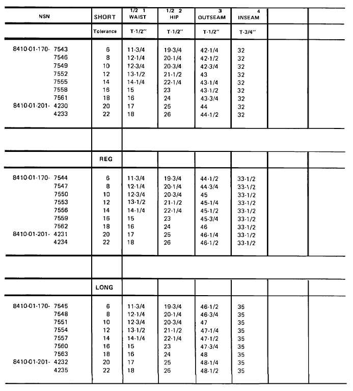 Outseam Measurement Table 21-2. Sla...